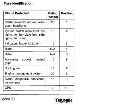 [SCHEMATICS_4US]  Sprint 1050 back light wiring | Triumph Rat Motorcycle Forums | Triumph Sprint St Wiring Diagram |  | Triumph Rat