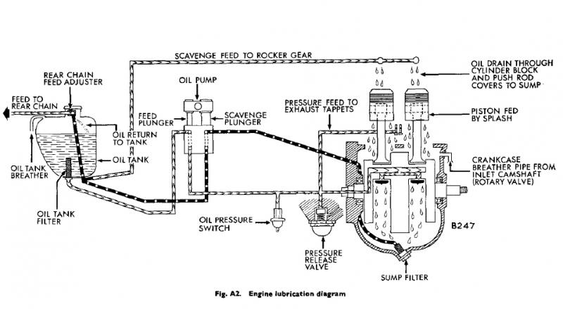 66 T120 Oil circuit diagram? | Triumph Rat Motorcycle Forums Trophy Wiring Diagram on internet of things diagrams, sincgars radio configurations diagrams, friendship bracelet diagrams, pinout diagrams, led circuit diagrams, motor diagrams, honda motorcycle repair diagrams, engine diagrams, switch diagrams, electrical diagrams, transformer diagrams, hvac diagrams, electronic circuit diagrams, battery diagrams, gmc fuse box diagrams, lighting diagrams, troubleshooting diagrams, series and parallel circuits diagrams, smart car diagrams,