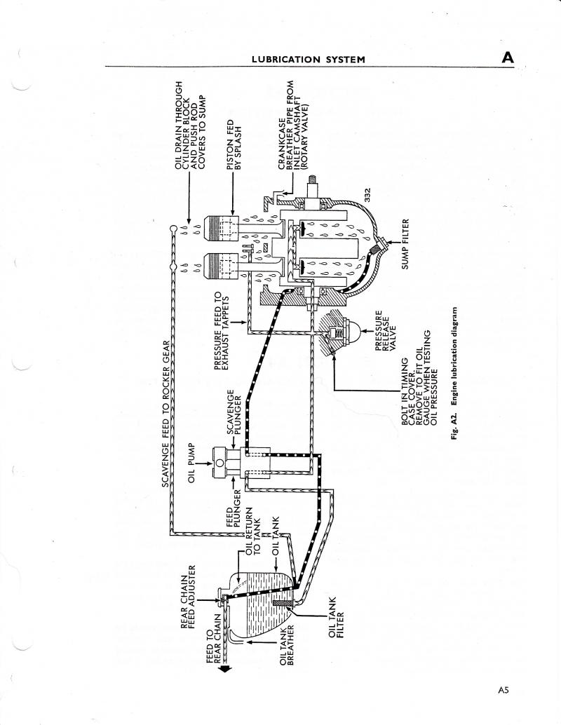triumph t140 oil routing diagram