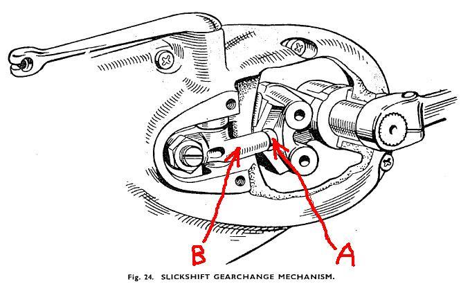 needed: triumph pre-unit slickshift gearbox part numbers - triumph