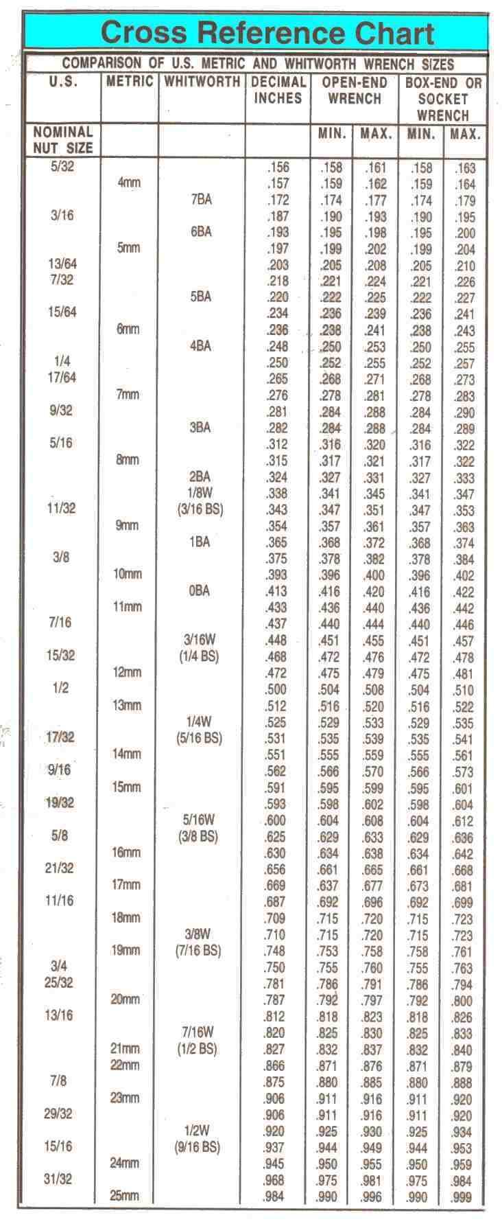 Tool Size Chart Dolap Magnetband Co
